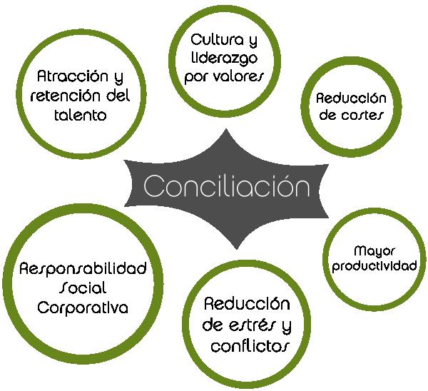 Gestión de la conciliación en organizaciones, Equilia